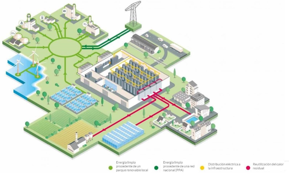 centrales de procesos de datos