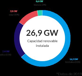 energía renovable producida