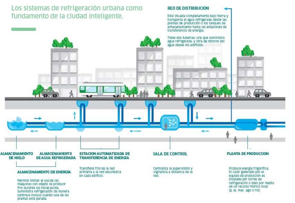 refrigeracion urbana