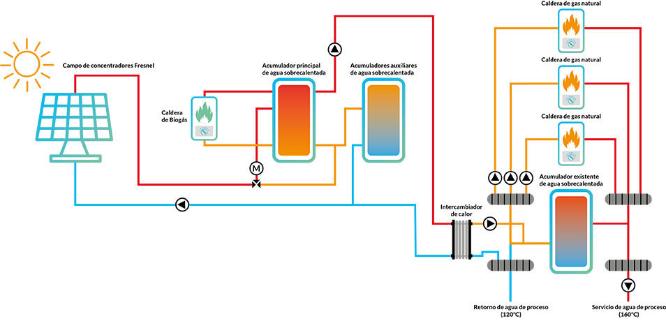 gráfico engie energía solar térmica