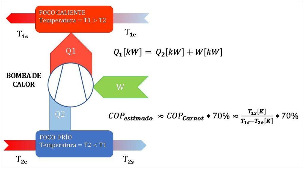 calculo-coeficiente-rendimiento